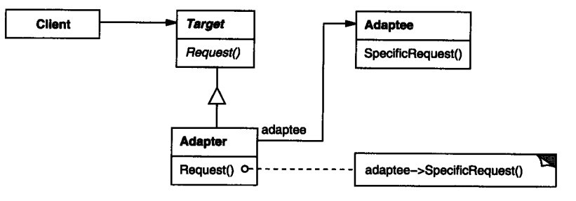 Adapter-Object